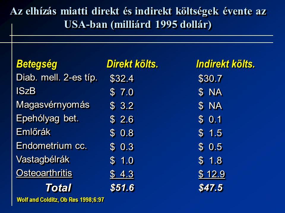 Az elhízás miatti direkt és indirekt költségek évente az USA-ban (milliárd 1995 dollár)