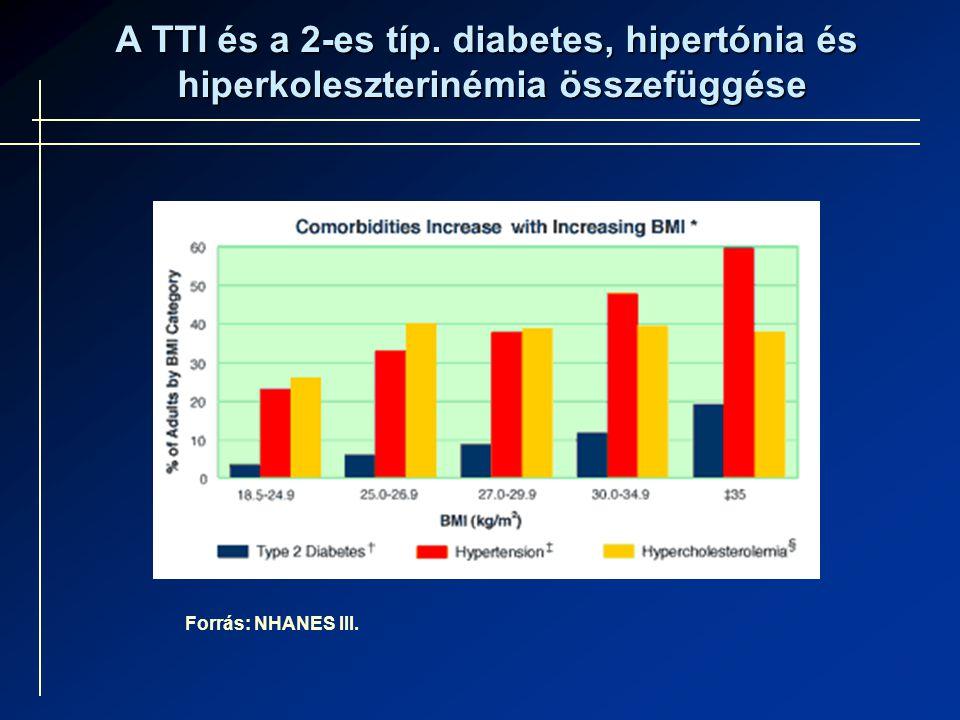 A TTI és a 2-es típ. diabetes, hipertónia és