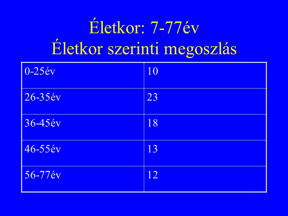 Életkor: 7-77év Életkor szerinti megoszlás