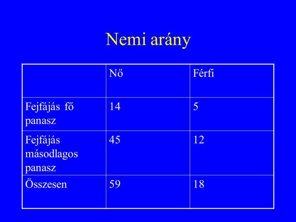 Nemi arány Nő Férfi Fejfájás fő panasz 14 5 Fejfájás másodlagos panasz