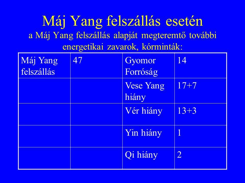 Máj Yang felszállás esetén a Máj Yang felszállás alapját megteremtő további energetikai zavarok, kórminták: