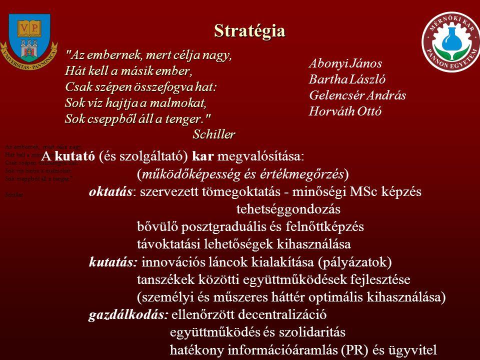 Stratégia A kutató (és szolgáltató) kar megvalósítása: