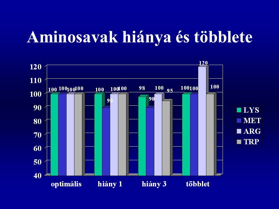 Aminosavak hiánya és többlete