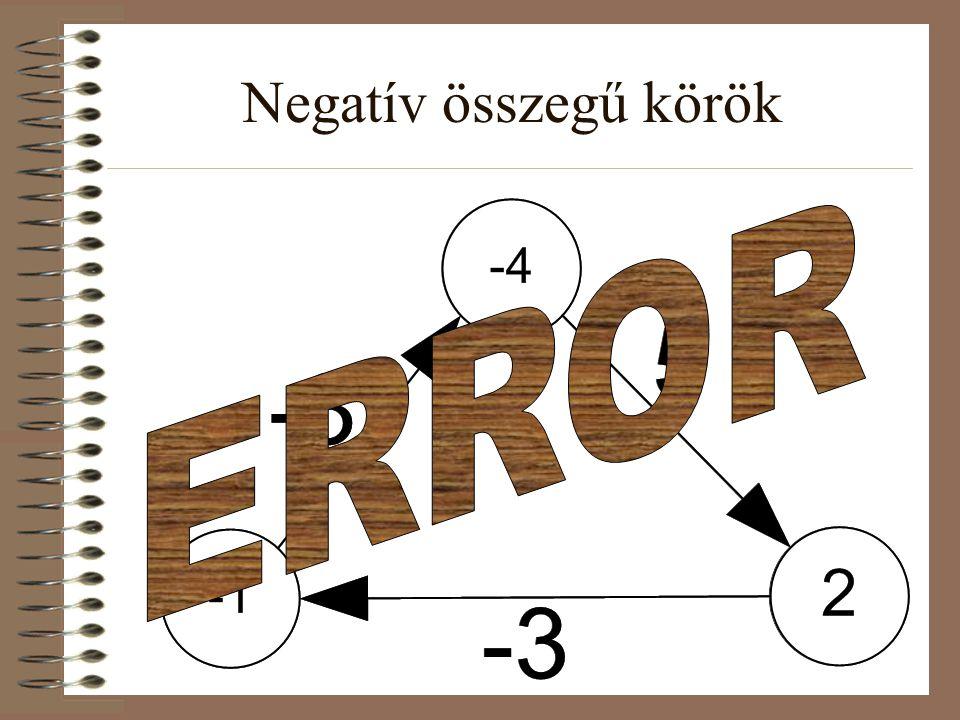 Negatív összegű körök ERROR