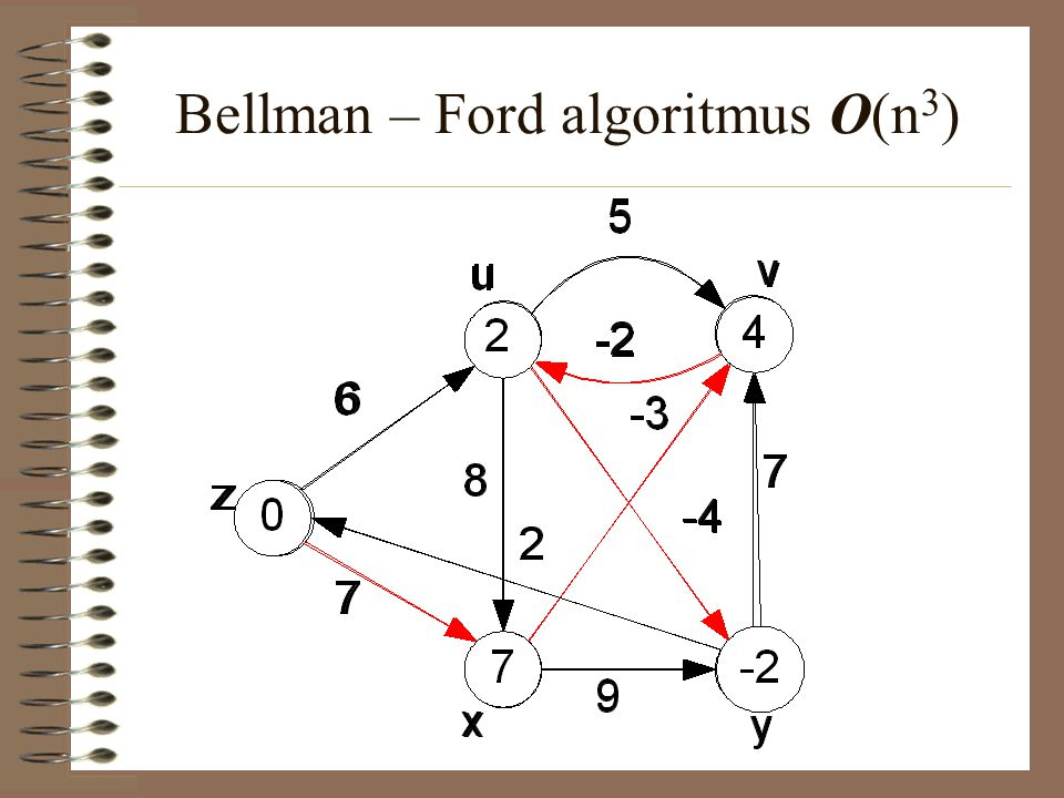 Bellman – Ford algoritmus O(n3)