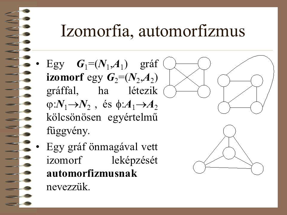 Izomorfia, automorfizmus