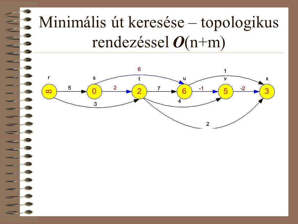 Minimális út keresése – topologikus rendezéssel O(n+m)