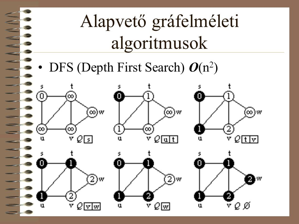Alapvető gráfelméleti algoritmusok