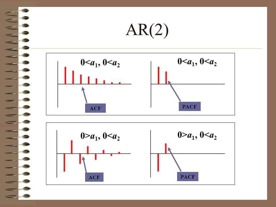 AR(2) 0<a1, 0<a2 0<a1, 0<a2 0>a1, 0<a2