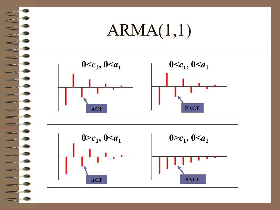 ARMA(1,1) 0<c1, 0<a1 0<c1, 0<a1 0>c1, 0<a1