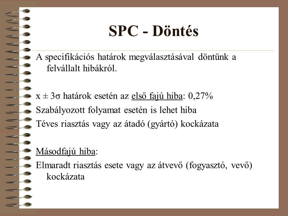 SPC - Döntés A specifikációs határok megválasztásával döntünk a felvállalt hibákról. x ± 3σ határok esetén az első fajú hiba: 0,27%