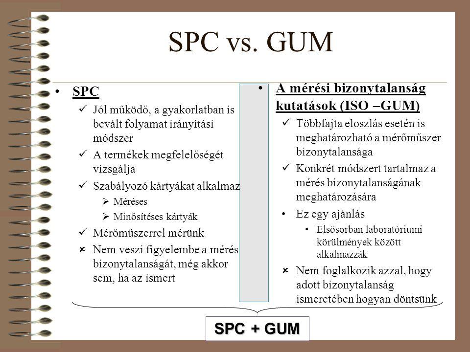 SPC vs. GUM SPC + GUM A mérési bizonytalanság kutatások (ISO –GUM) SPC