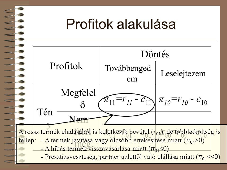 Profitok alakulása Profitok Döntés Tény Megfelelő π11=r11 - c11