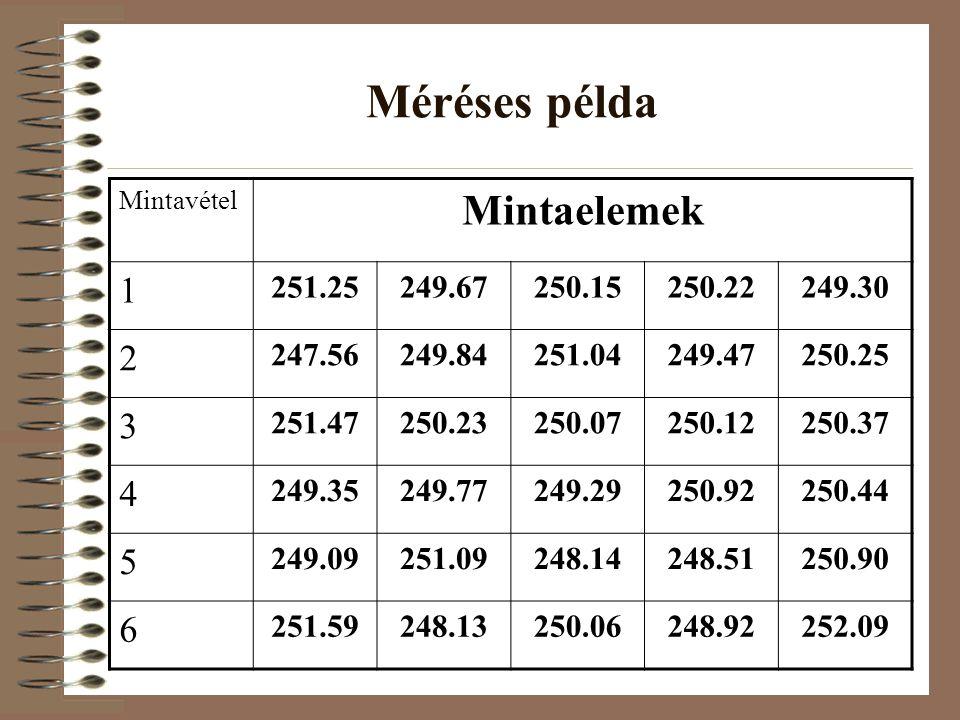 Méréses példa Mintaelemek 1 2 3 4 5 6 251.25 249.67 250.15 250.22