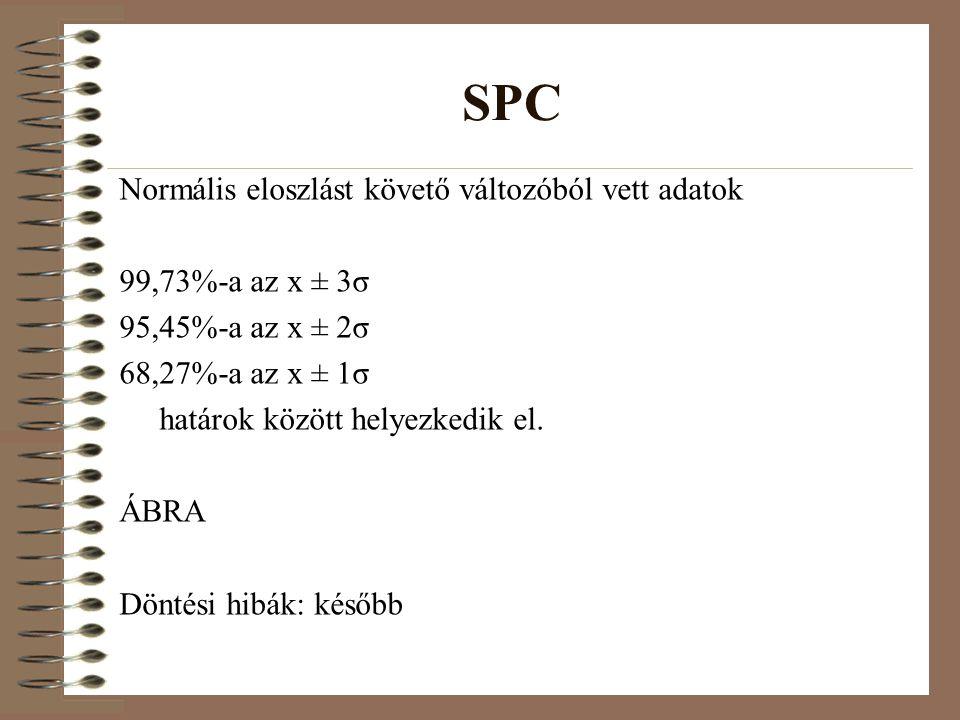 SPC Normális eloszlást követő változóból vett adatok
