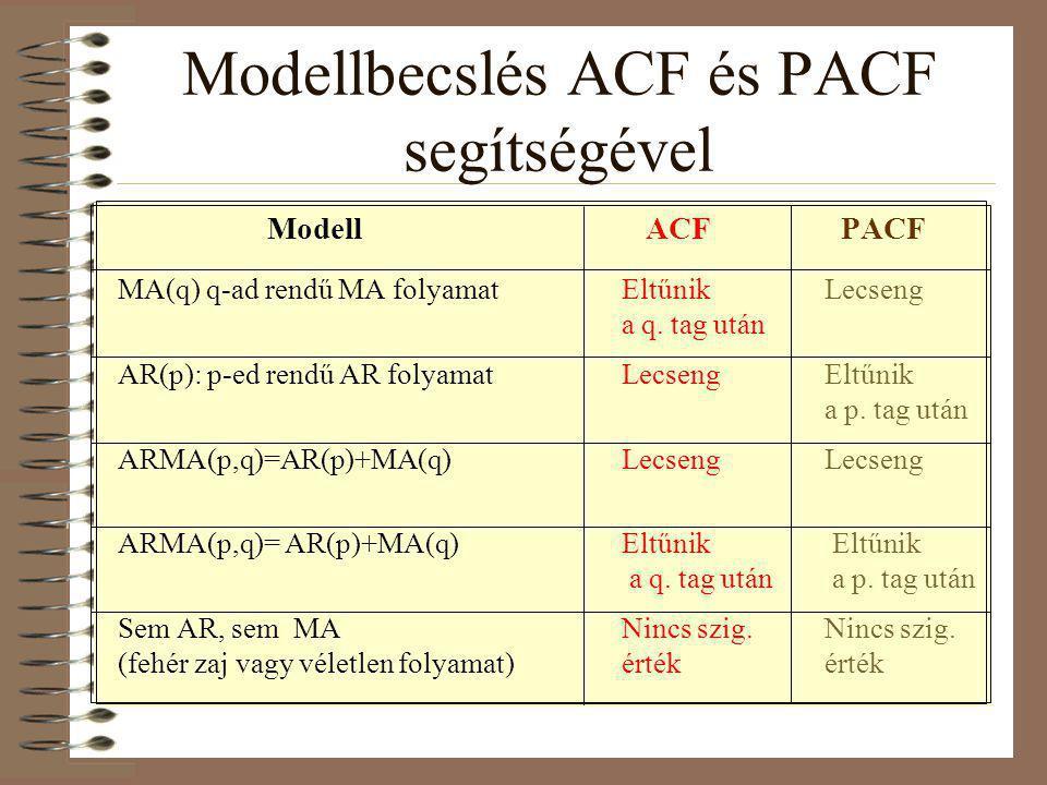 Modellbecslés ACF és PACF segítségével