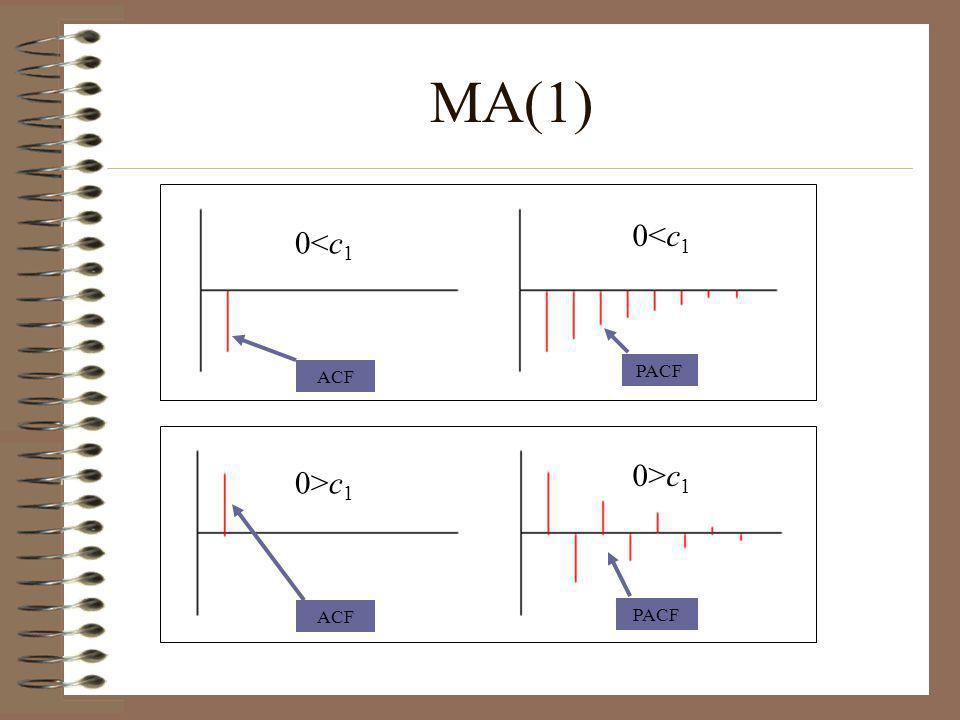 MA(1) 0<c1 0<c1 0>c1 0>c1 PACF ACF ACF PACF