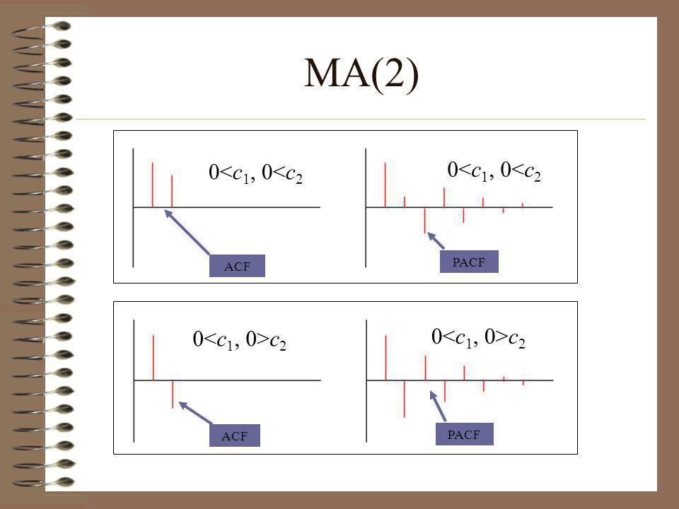 MA(2) 0<c1, 0<c2 0<c1, 0<c2 0<c1, 0>c2
