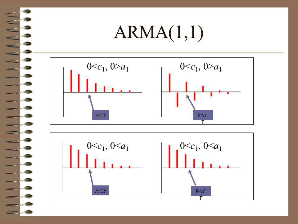ARMA(1,1) 0<c1, 0>a1 0<c1, 0>a1 0<c1, 0<a1