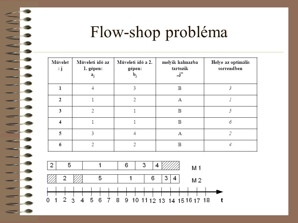 Flow-shop probléma Művelet: j Műveleti idő az 1. gépen: aj