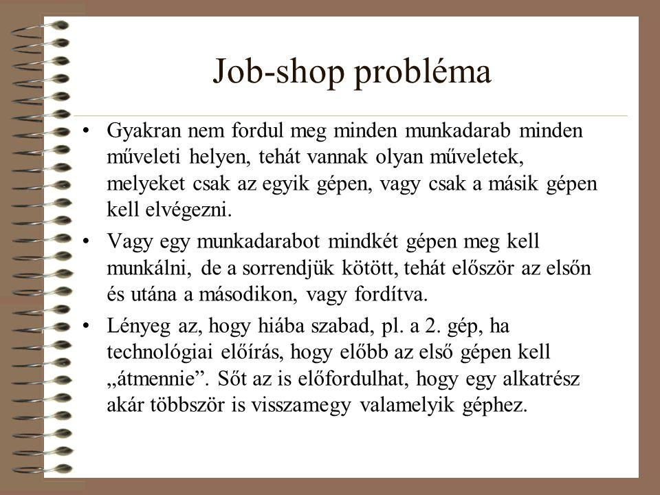 Job-shop probléma
