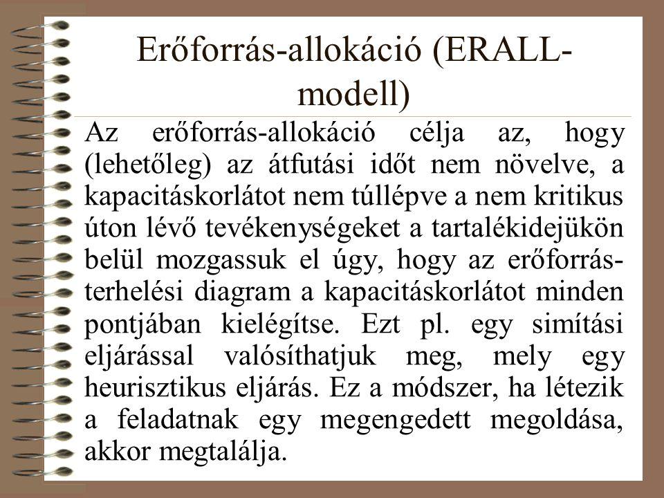 Erőforrás-allokáció (ERALL-modell)