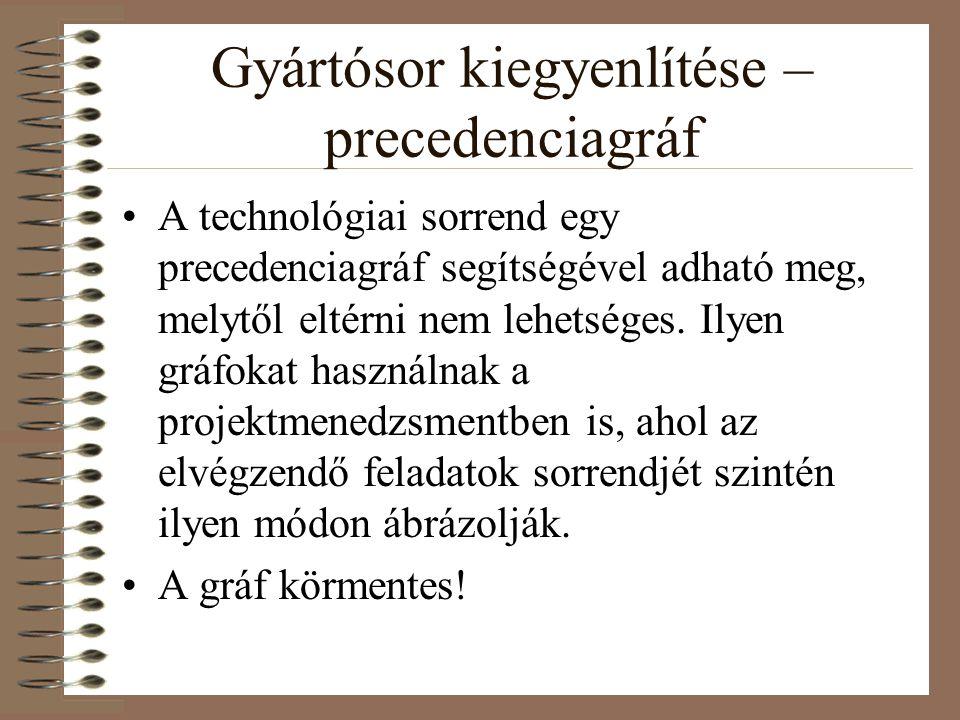 Gyártósor kiegyenlítése – precedenciagráf