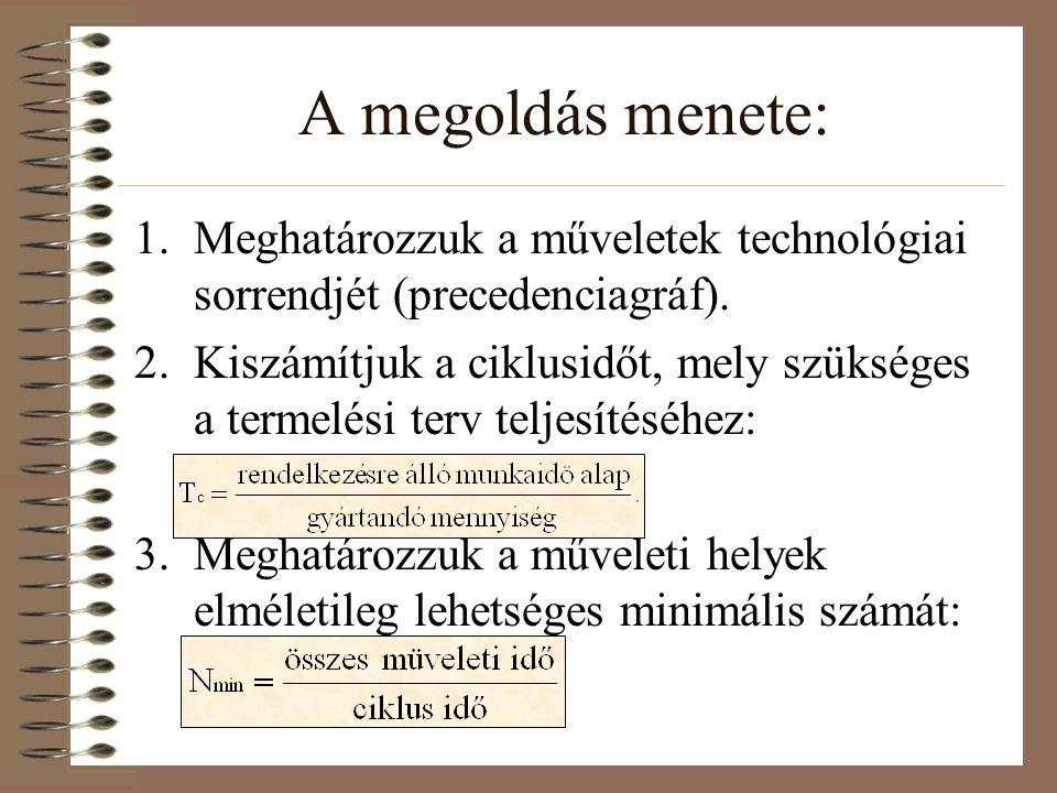 A megoldás menete: Meghatározzuk a műveletek technológiai sorrendjét (precedenciagráf).