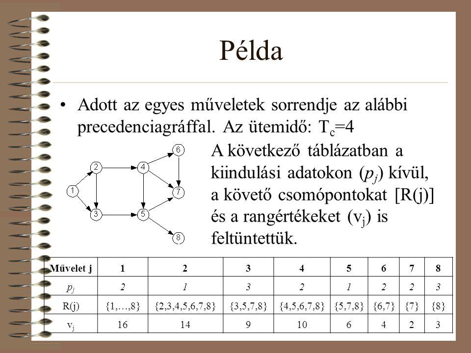Példa Adott az egyes műveletek sorrendje az alábbi precedenciagráffal. Az ütemidő: Tc=4.
