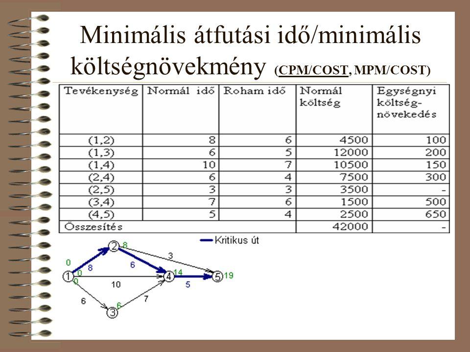 Minimális átfutási idő/minimális költségnövekmény (CPM/COST, MPM/COST)