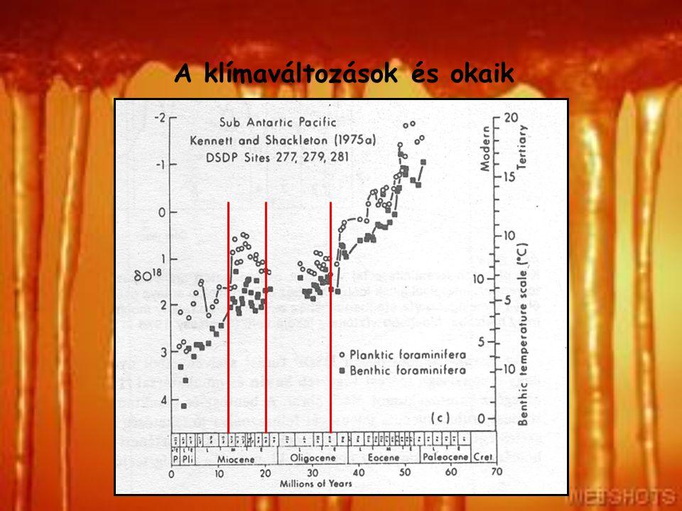 A klímaváltozások és okaik