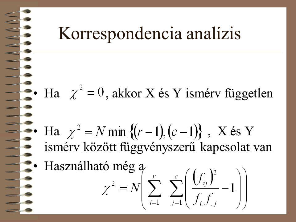 Korrespondencia analízis