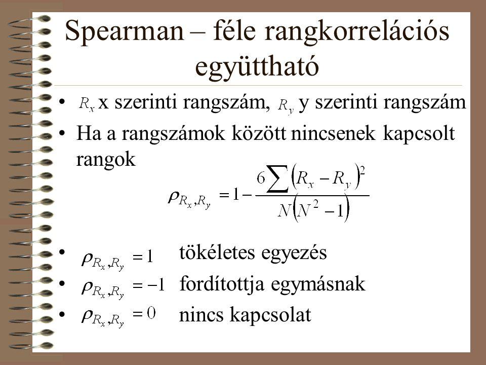 Spearman – féle rangkorrelációs együttható