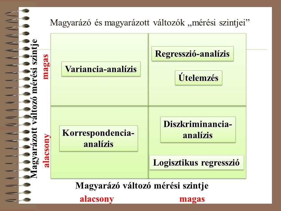 """Magyarázó és magyarázott változók """"mérési szintjei"""