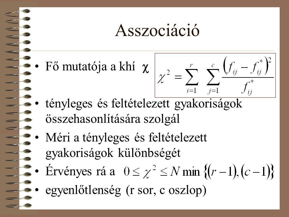 Asszociáció Fő mutatója a khí c