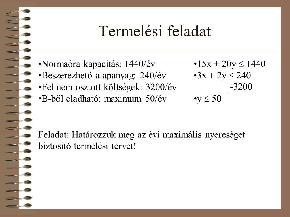 Termelési feladat Normaóra kapacitás: 1440/év