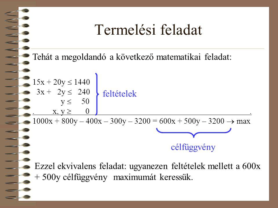 Termelési feladat Tehát a megoldandó a következő matematikai feladat: