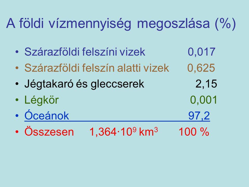 A földi vízmennyiség megoszlása (%)