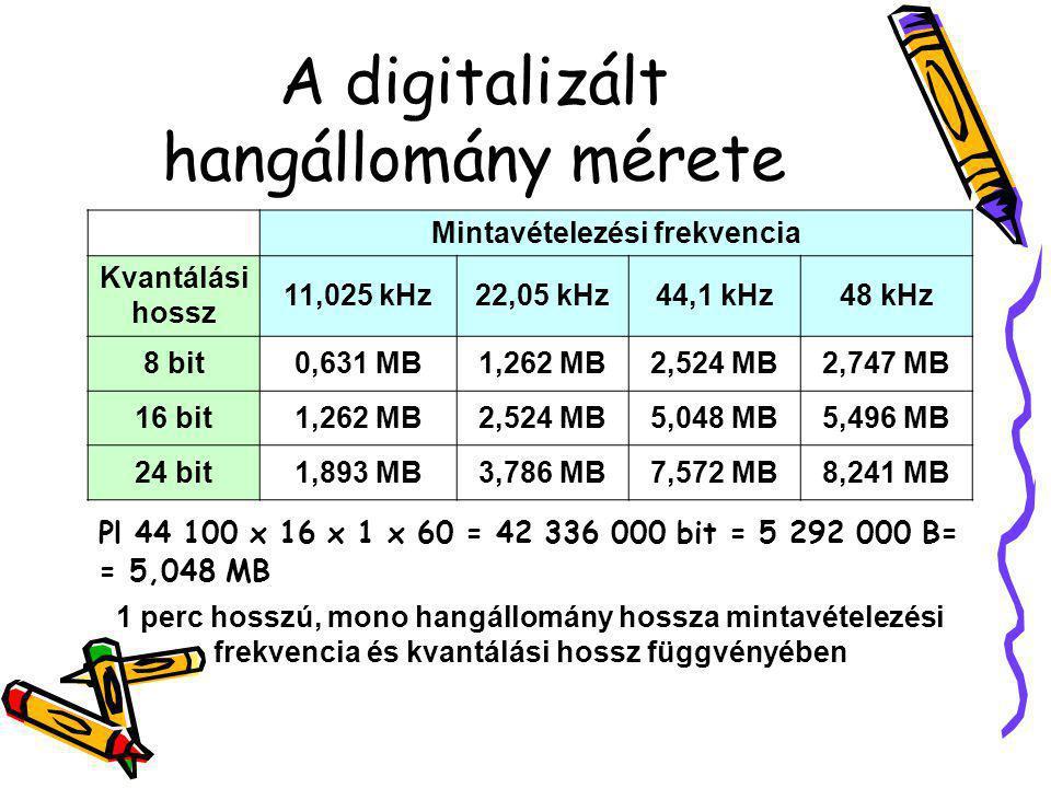 A digitalizált hangállomány mérete
