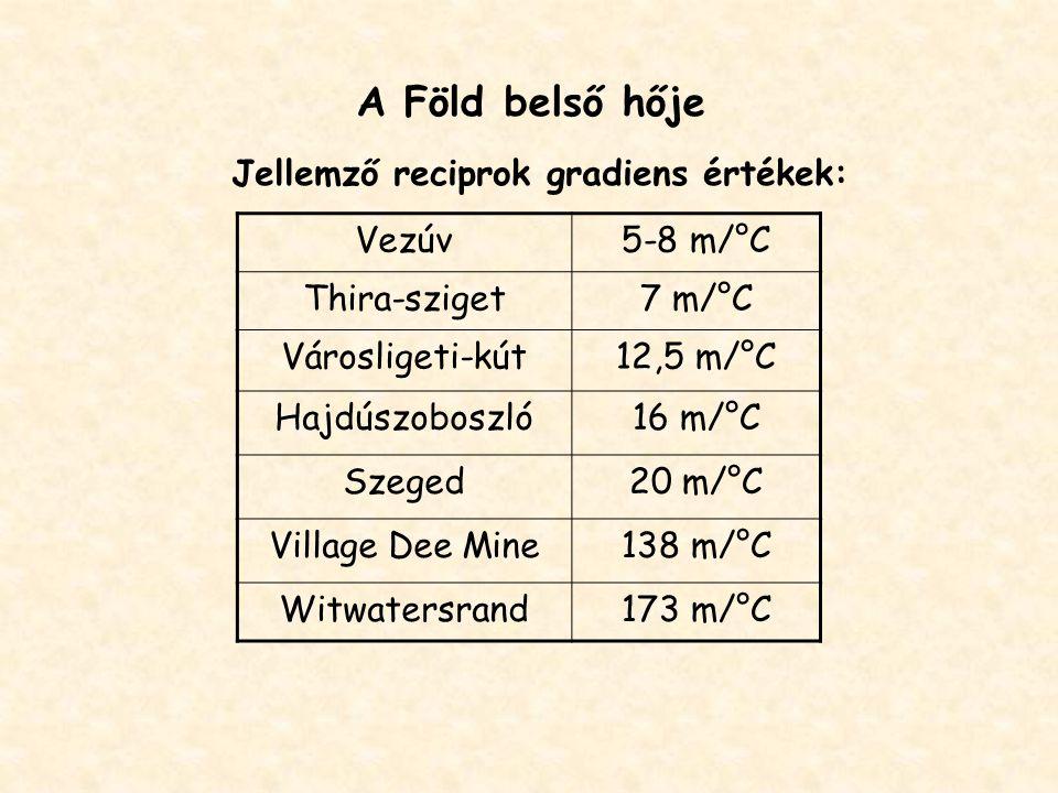 A Föld belső hője Jellemző reciprok gradiens értékek: Vezúv 5-8 m/°C