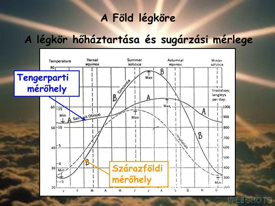 A Föld légköre A légkör hőháztartása és sugárzási mérlege