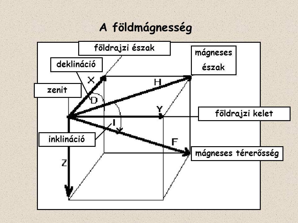 A mágneses térerősség vektor szerkezete
