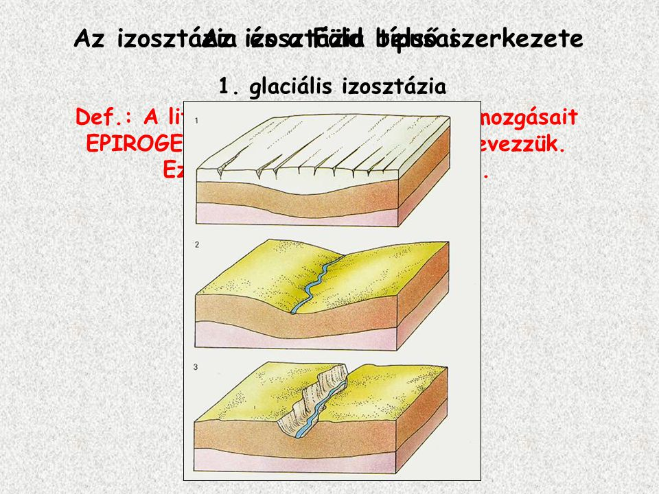 Az izosztázia és a Föld belső szerkezete