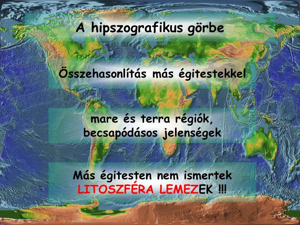 A hipszografikus görbe