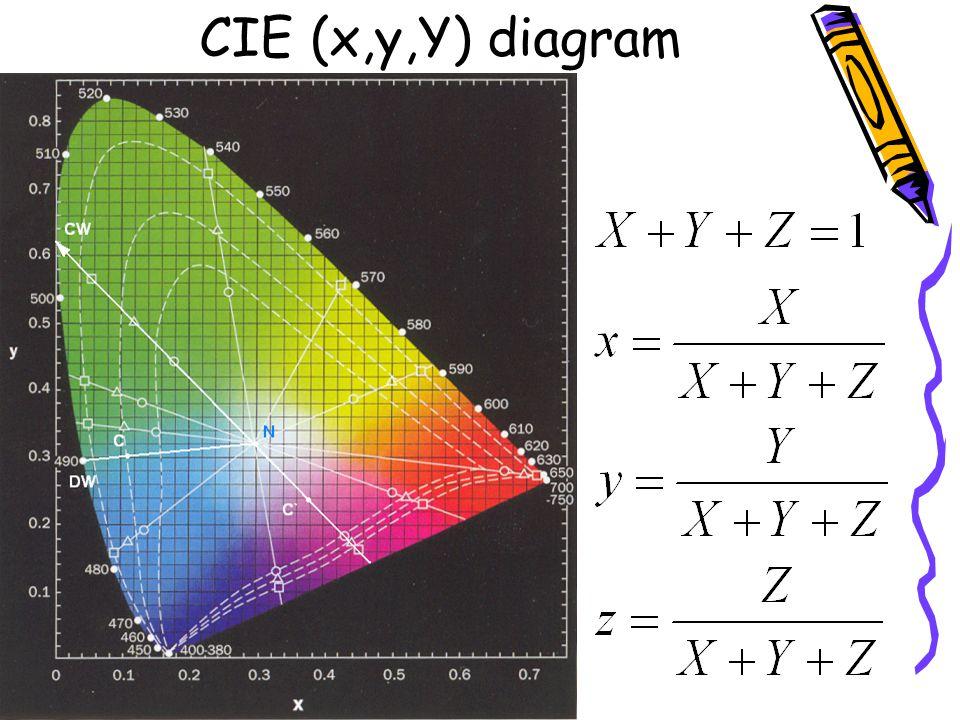 CIE (x,y,Y) diagram