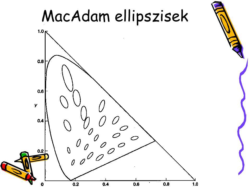 MacAdam ellipszisek