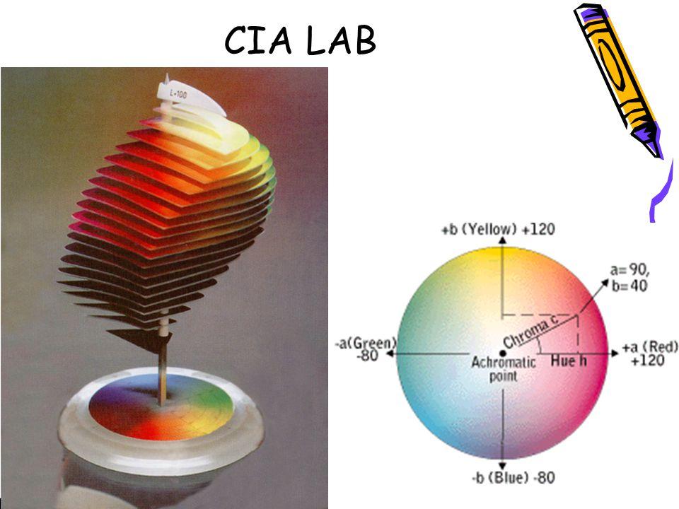 CIA LAB