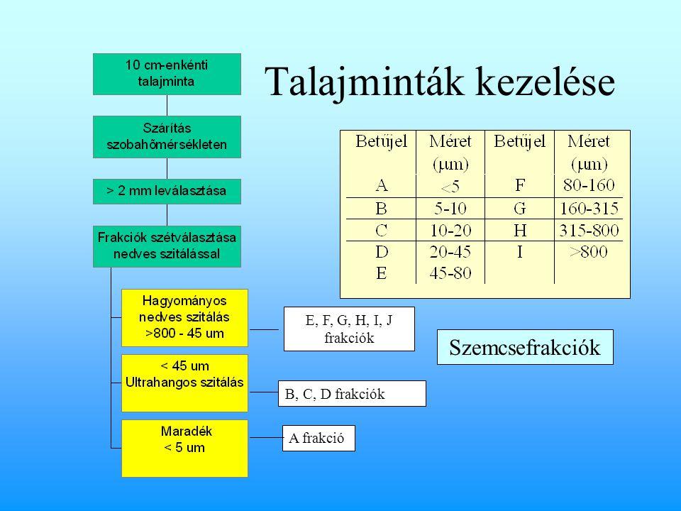 Talajminták kezelése Szemcsefrakciók E, F, G, H, I, J frakciók