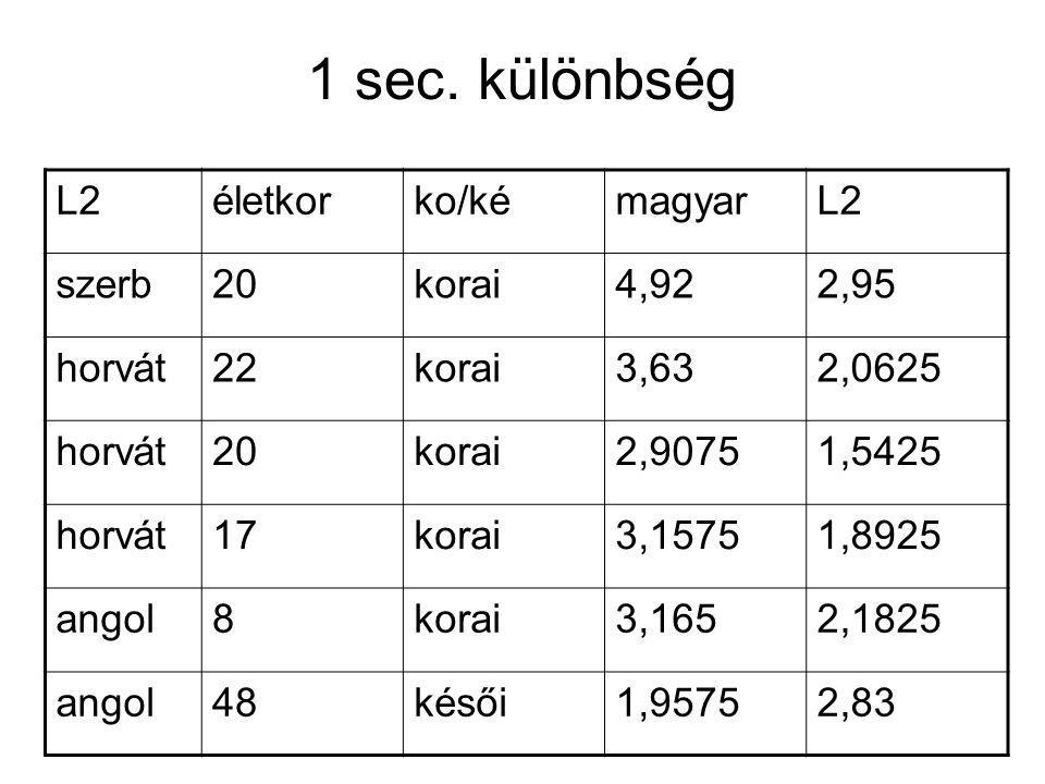 1 sec. különbség L2 életkor ko/ké magyar szerb 20 korai 4,92 2,95