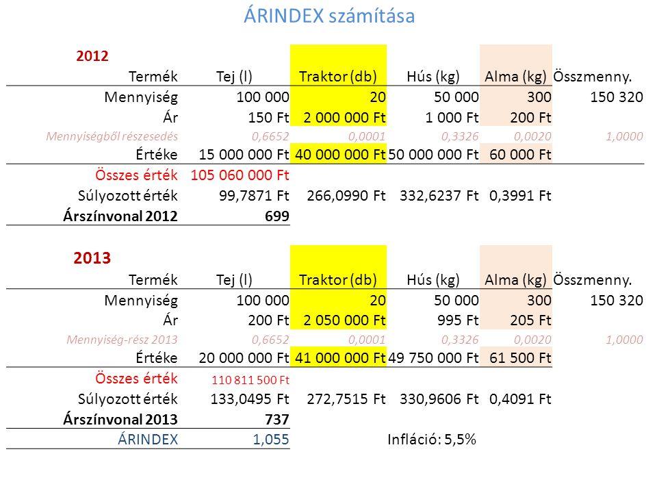 ÁRINDEX számítása 2013 2012 Termék Tej (l) Traktor (db) Hús (kg)